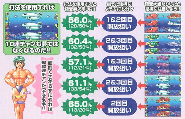 海物語シリーズ大上昇打法大公開