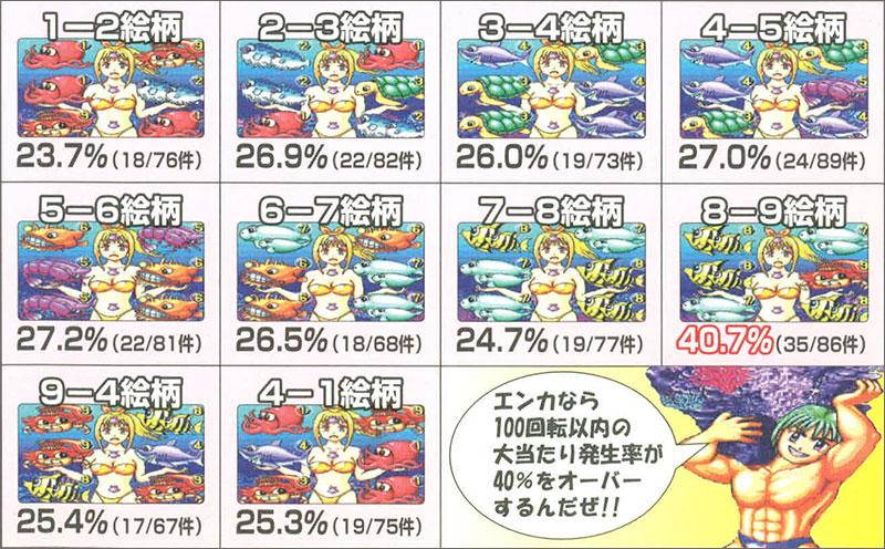 魚群→マリンちゃんハズレ時の停止絵柄別100回転以内の大当り発生率(理論値:27.2%)